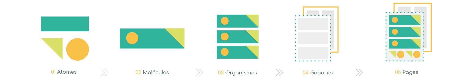 Représentation du principe du design atomique - horizontale